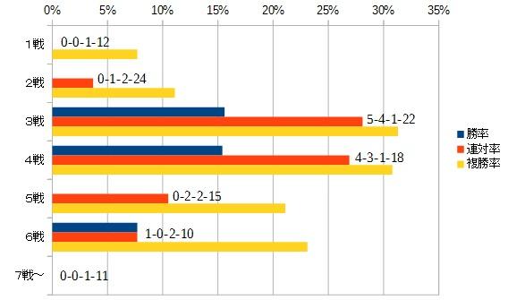 京成杯 2016 キャリア数別データ