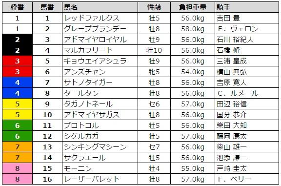 根岸ステークス 2016 枠順