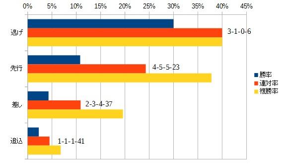 シンザン記念 2016 脚質別データ