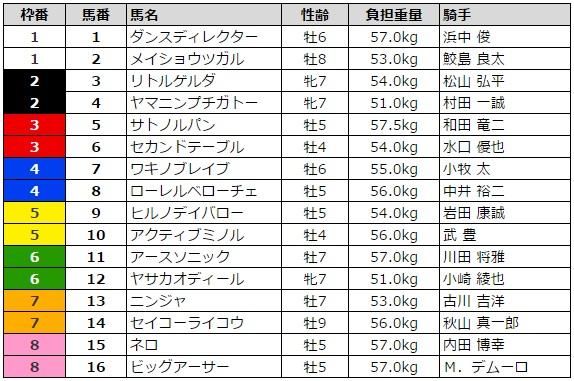 シルクロードステークス 2016 枠順