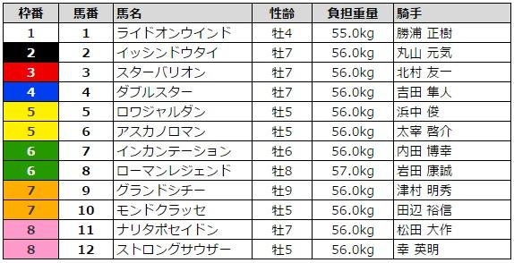 東海ステークス 2016 枠順