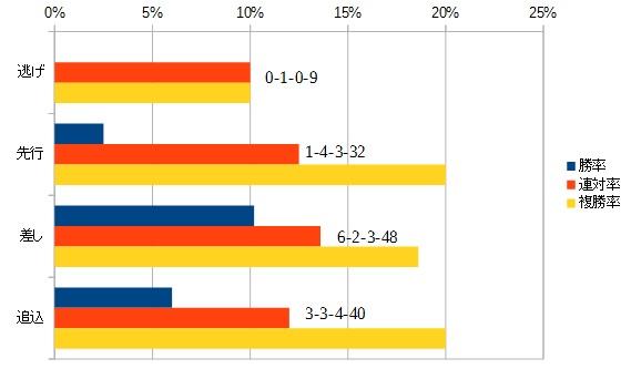 根岸ステークス 2016 脚質別データ