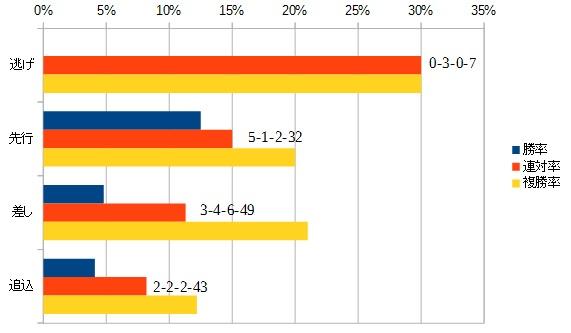 シルクロードステークス 2016 脚質別データ