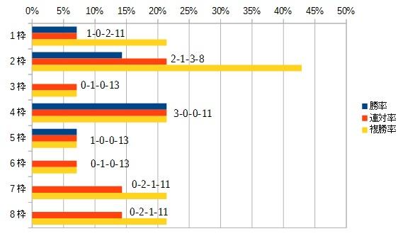 フェアリーステークス 2016 枠順別データ