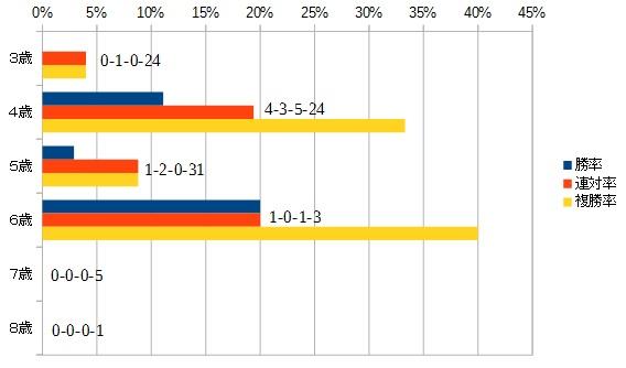 愛知杯 2016 年齢別データ