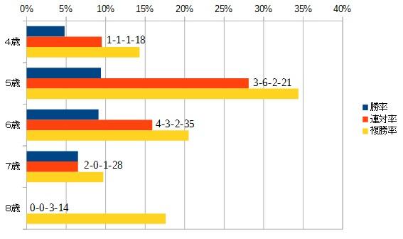 根岸ステークス 2016 年齢別データ