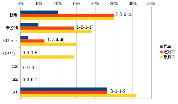 フェアリーステークス 2016 前走のクラス別データ