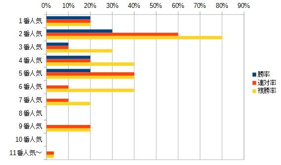 アメリカジョッキークラブカップ 2016 人気別データ