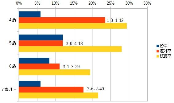アメリカジョッキークラブカップ 2016 年齢別データ
