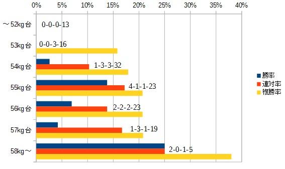 シルクロードステークス 2016 斤量別データ