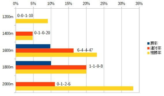 フェアリーステークス 2016 前走の距離別データ