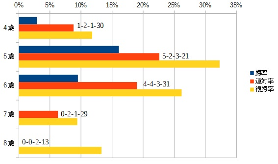 シルクロードステークス 2016 年齢別データ