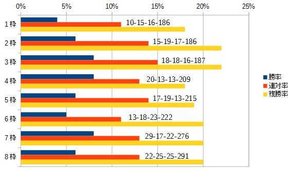 愛知杯 2016 枠順別データ