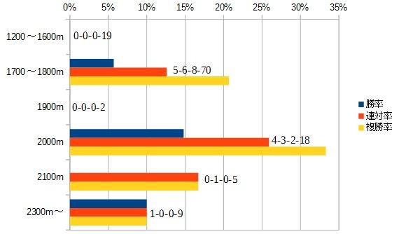東海ステークス 2016 前走の距離別データ