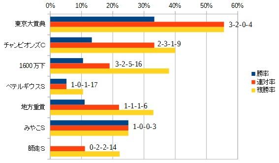 東海ステークス 2016 主な前走のレース別データ