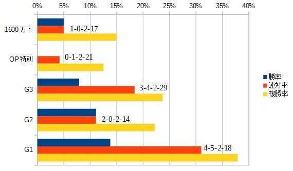 アメリカジョッキークラブカップ 2016 前走のクラス別データ