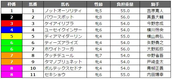 TCK女王盃 2016 枠順