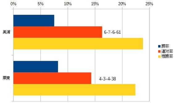 アメリカジョッキークラブカップ 2016 所属別データ