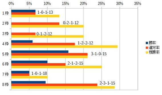 京成杯 2016 枠順別データ