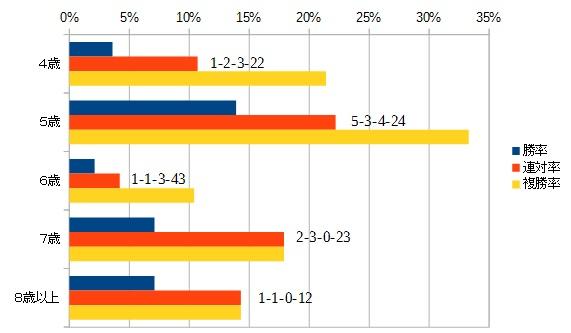 東海ステークス 2016 年齢別データ