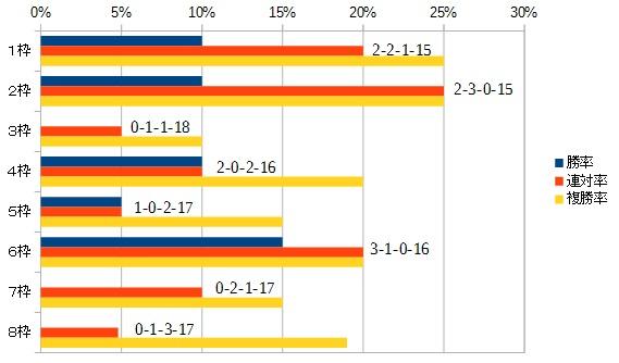 シルクロードステークス 2016 枠順別データ