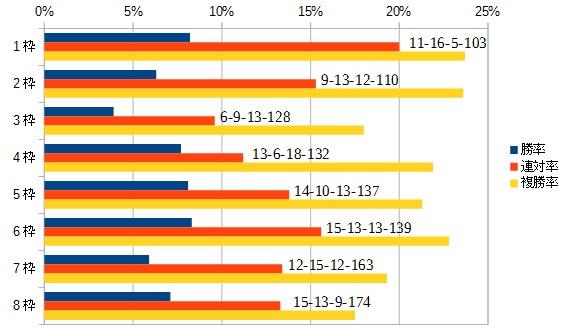 京都牝馬ステークス 2016 枠順別データ