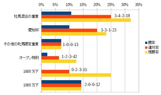 京都牝馬ステークス 2016 前走のレース別データ