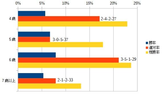 マーチステークス 2016 年齢別データ