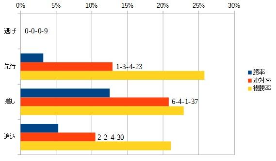毎日杯 2016 脚質別データ