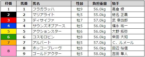 日経賞 2016 枠順