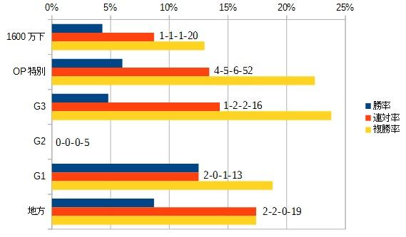 マーチステークス 2016 前走のクラス別データ