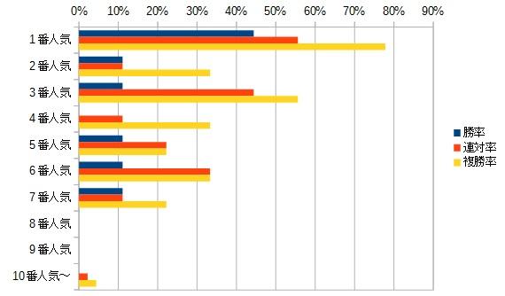 毎日杯 2016 人気別データ