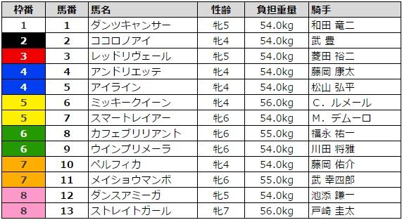 阪神牝馬ステークス 2016 枠順
