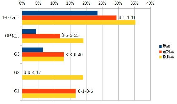 ダービー卿チャレンジトロフィー 2016 前走のクラス別データ