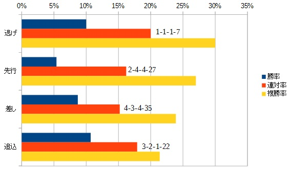 大阪杯 2016 脚質別データ