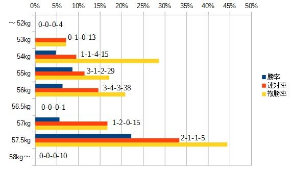ダービー卿チャレンジトロフィー 2016 斤量別データ