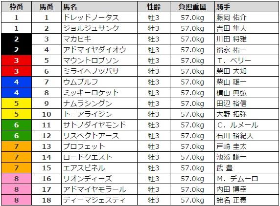 皐月賞 2016 枠順