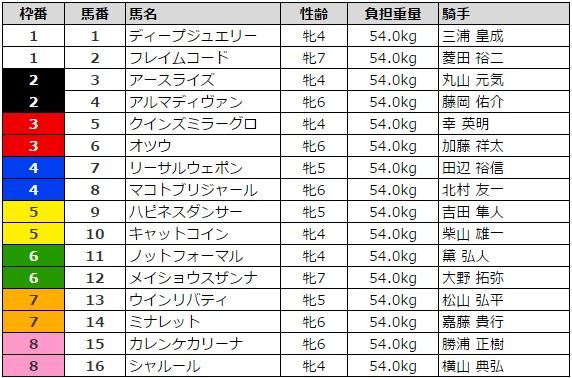 福島牝馬ステークス 2016 枠順