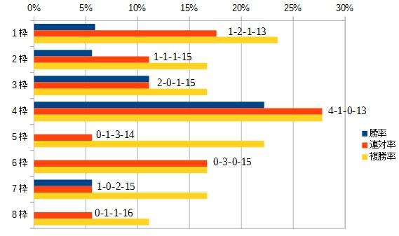 福島牝馬ステークス 2016 枠順別データ