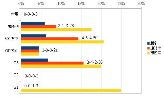 フローラステークス 2016 前走のクラス別データ