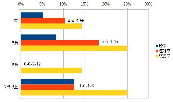福島牝馬ステークス 2016 年齢別データ