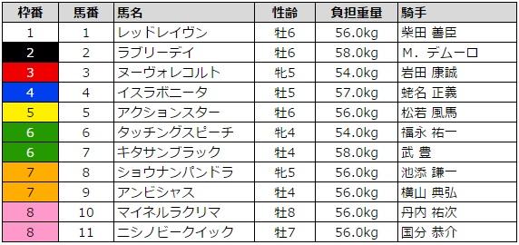 大阪杯 2016 枠順