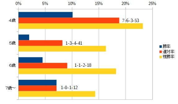 阪神牝馬ステークス 2016 年齢別データ