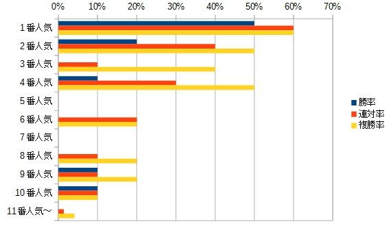 フローラステークス 2016 人気別データ