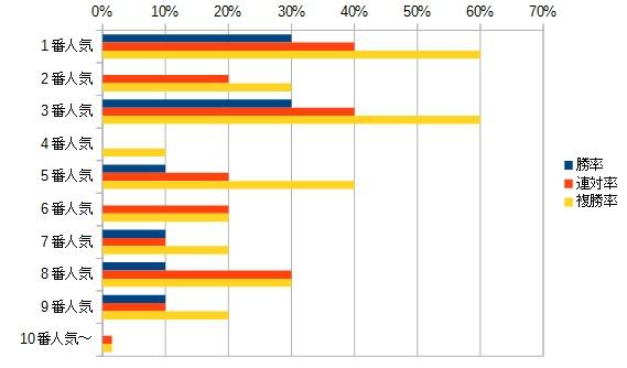 マイラーズカップ 2016 人気別データ