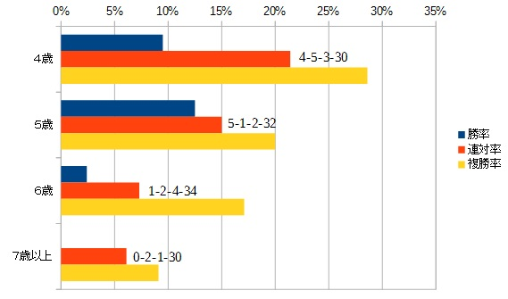 アンタレスステークス 2016 年齢別データ