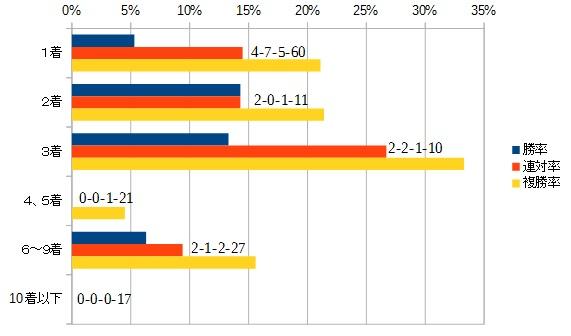 青葉賞 2016 前走の着順別データ