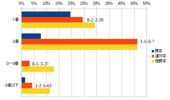アンタレスステークス 2016 前走の着順別データ