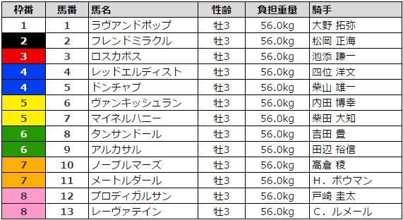 青葉賞 2016 枠順