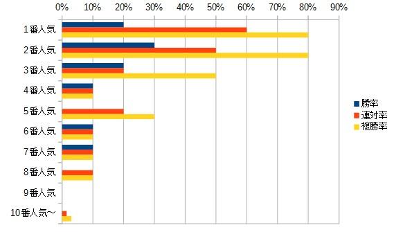 アンタレスステークス 2016 人気別データ